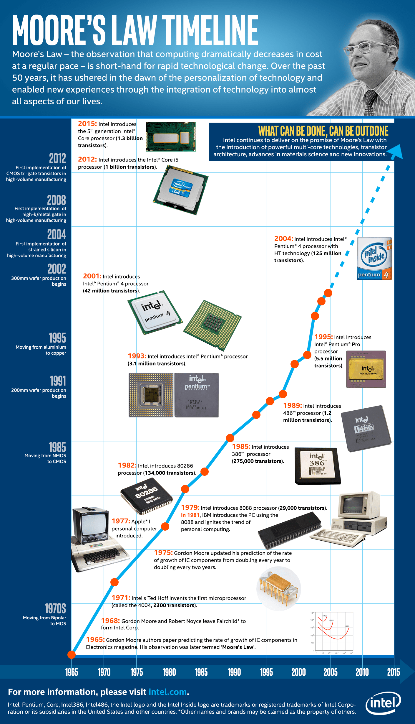Moore's law timeline