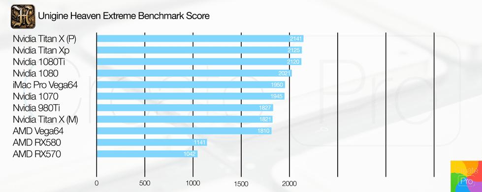 Unigine GPU chart two