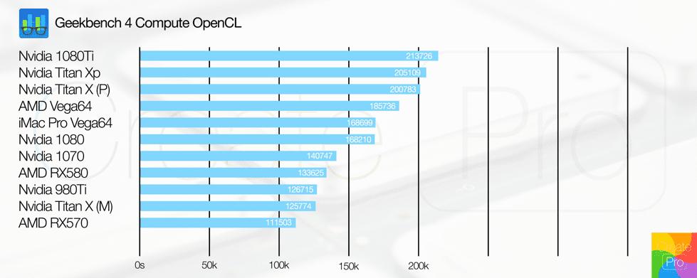 Geekbench GPU chart