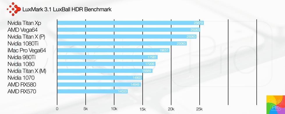 Luxmark GPU chart
