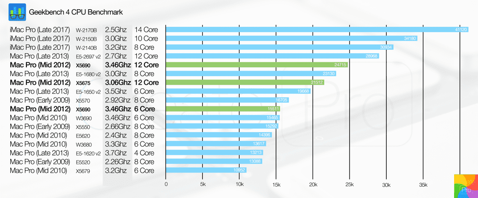 Geekbench 4 CPU Benchmark + Processor Performance Comparison