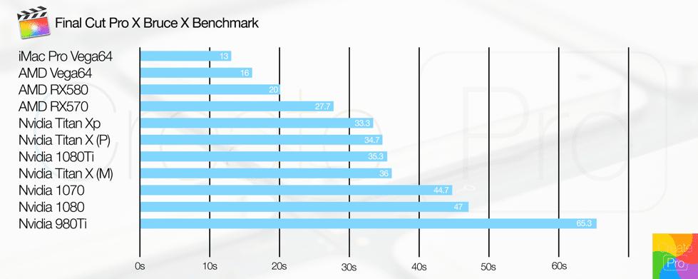 final-cut-chart