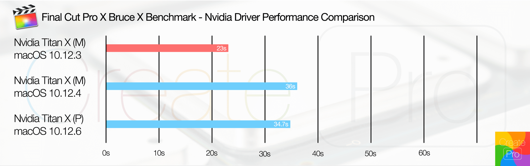 Final Cut Pro X Bruce X Performance Graph
